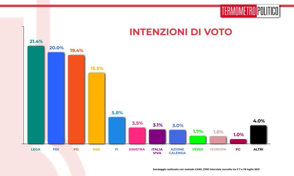 intenzioni_voto_20210708