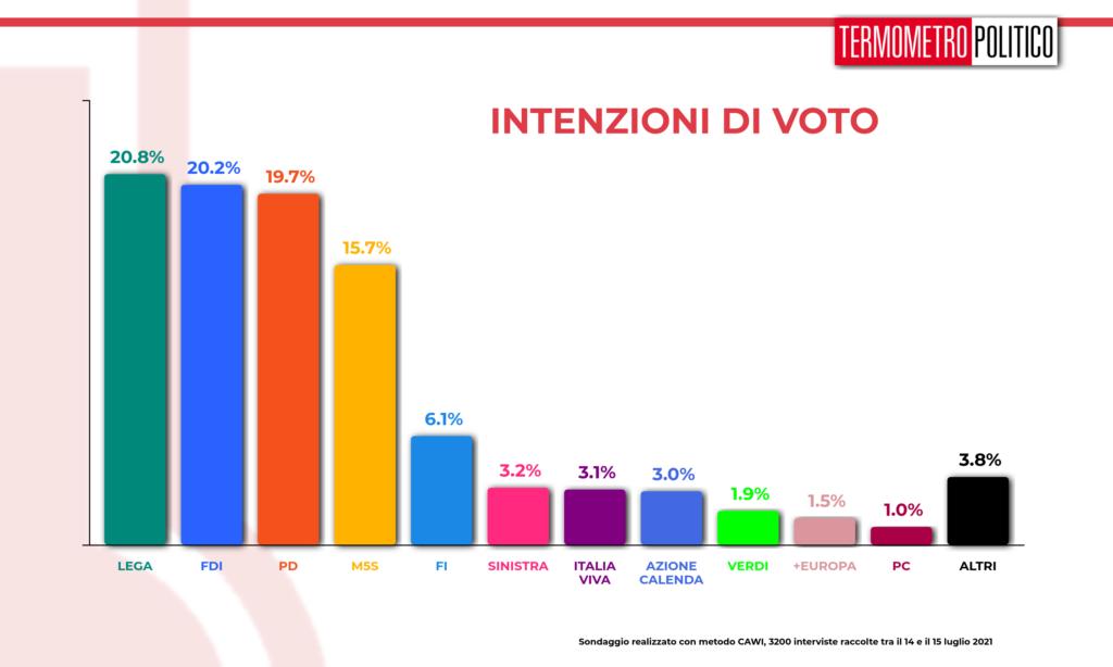 intenzioni_voto_20210715