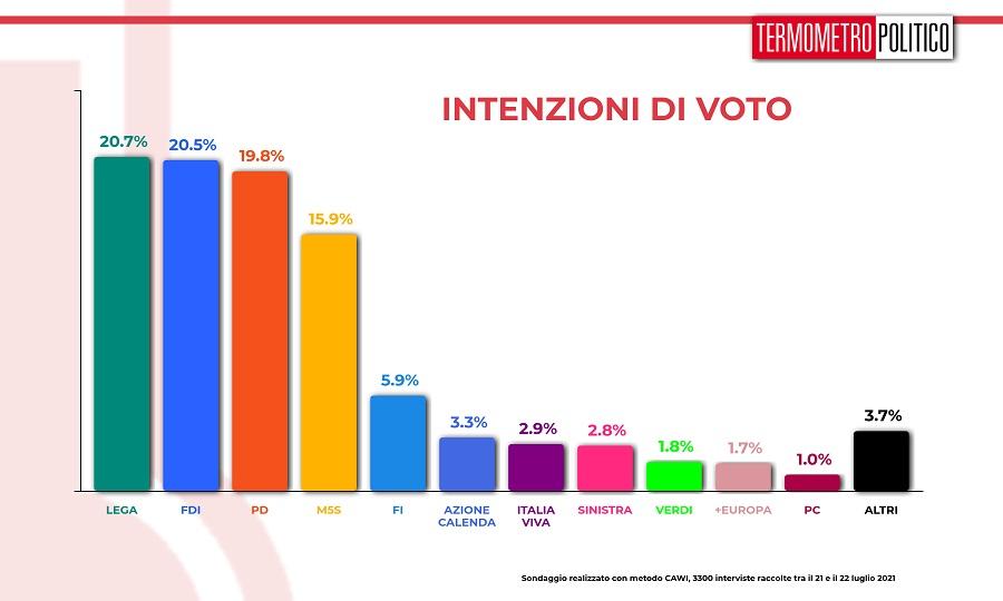 intenzioni_voto_20210722