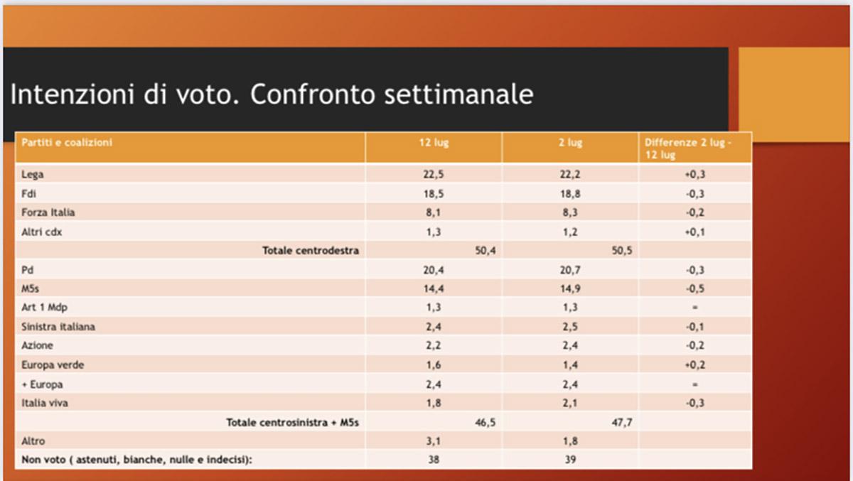 sondaggi affaritaliani