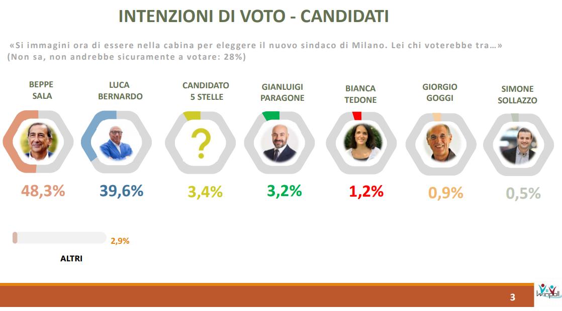 sondaggi comunali Milano
