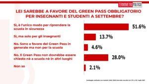Sondaggi Tp: obbligo green pass per insegnanti e studenti, maggioranza italiani favorevole