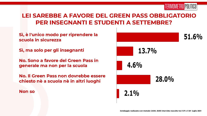 sondaggi green pass obbligatorio