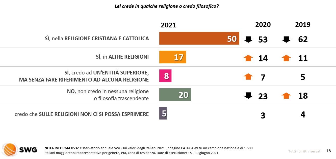 sondaggi cattolici