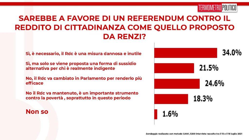 sondaggi referendum reddito