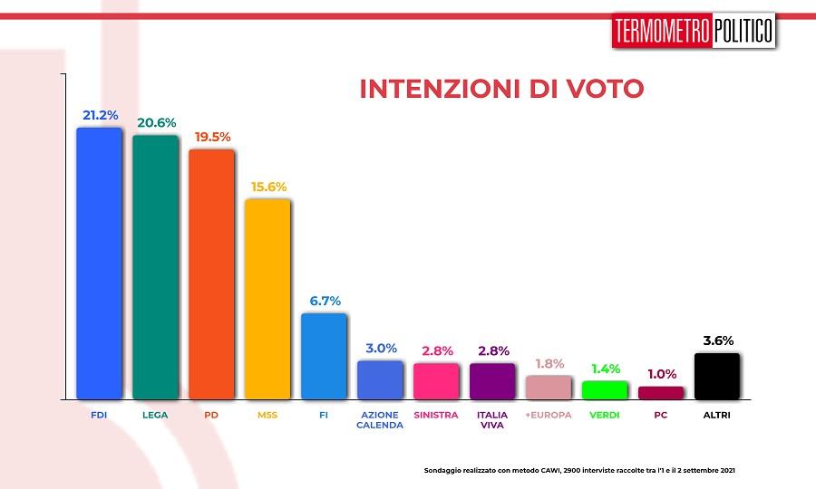 intenzioni_voto_20210902