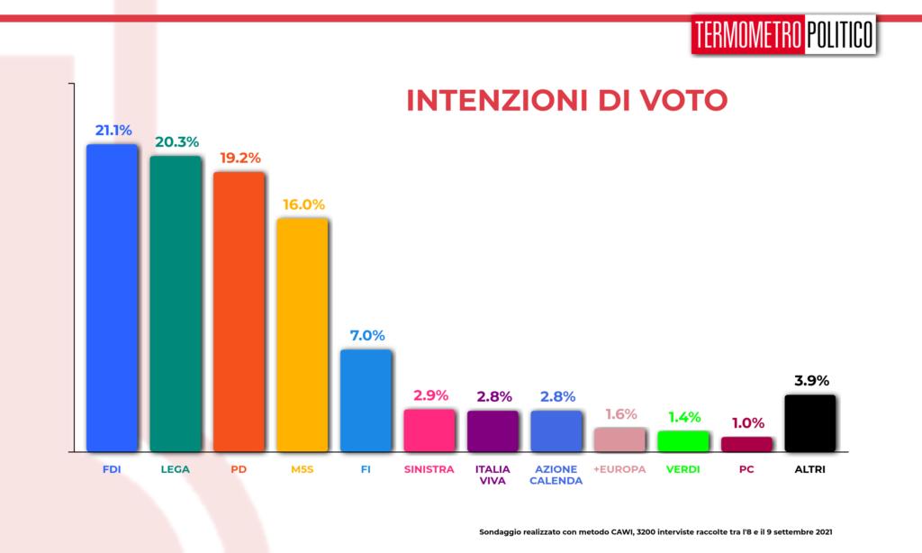 intenzioni_voto_20210909