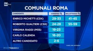 I sondaggi di EMG, centrosinistra avanti a Milano e Bologna, il centrodestra a Roma e Torino