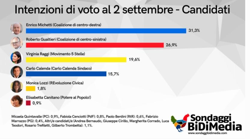 sondaggi bidimedia, roma