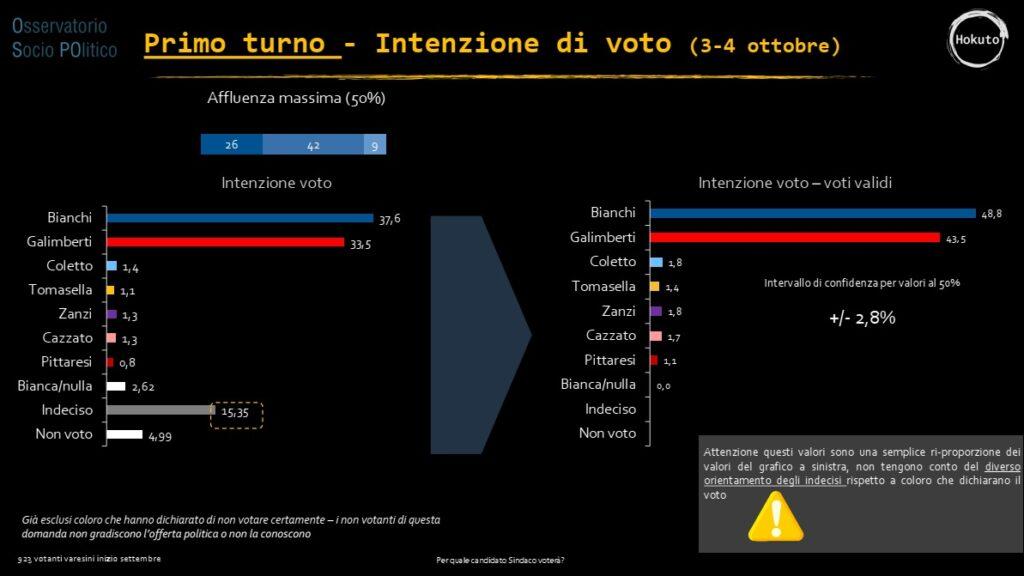 sondaggi elettorali Varese