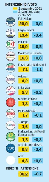 sondaggi euromedia