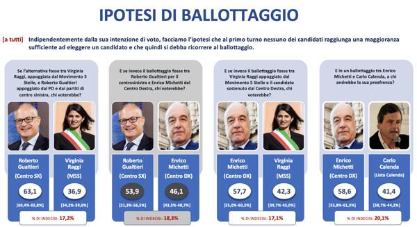 sondaggi gp, ballottaggio