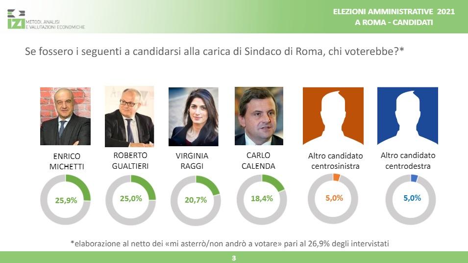 sondaggi izi, roma