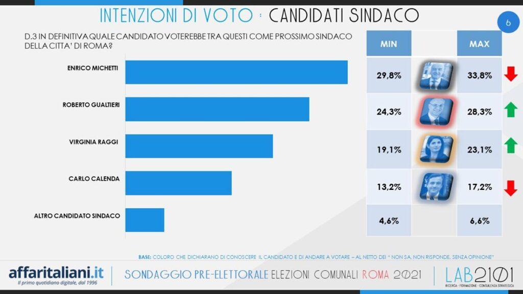 sondaggi lab2101, roma