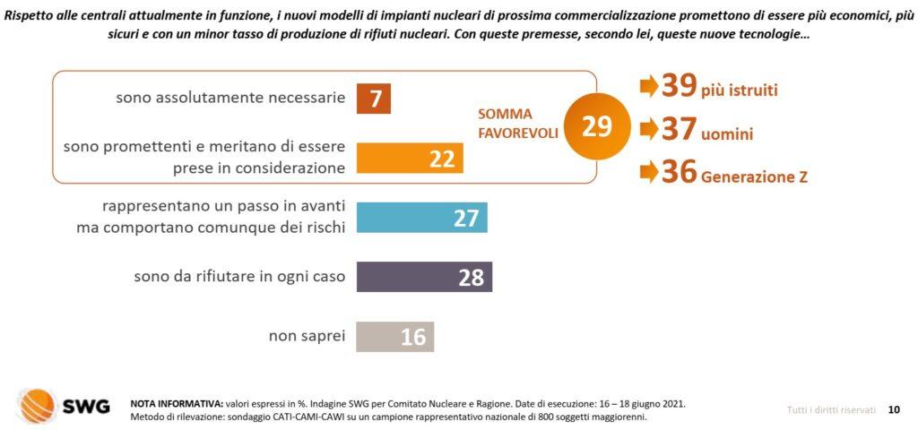sondaggi nucleare i