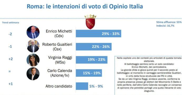 sondaggi roma opinio