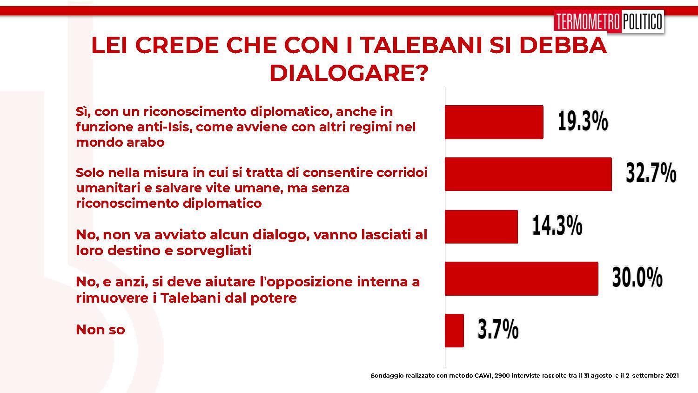 sondaggi tp, dialogo talebani