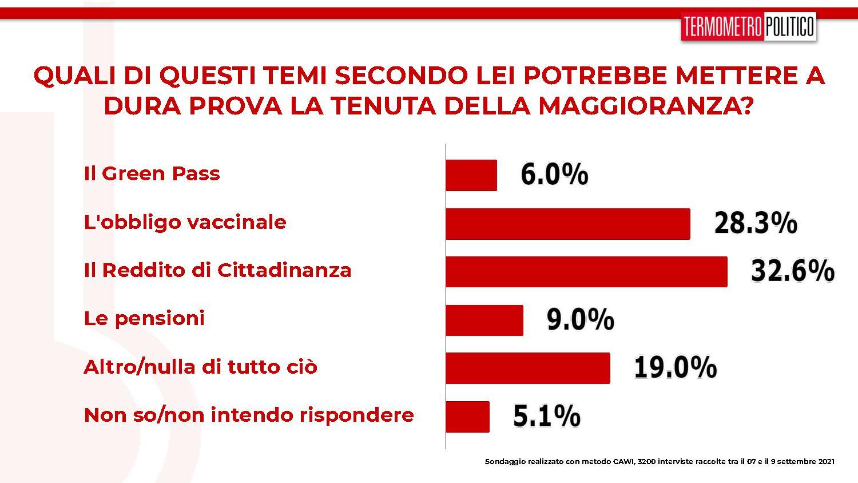 sondaggi tp, rdc obbligo vaccinale