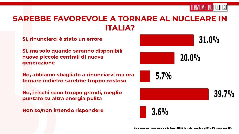 sondaggi tp, ritorno nucleare