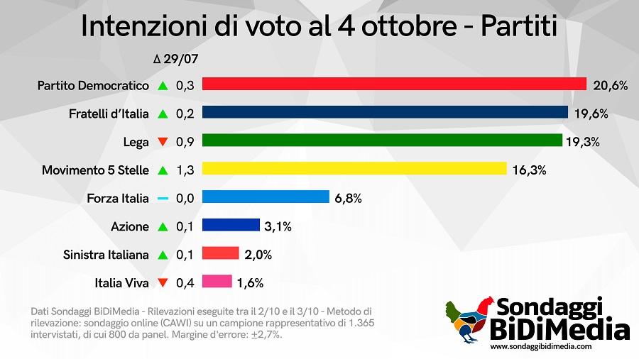 sondaggi bidimedia, intenzioni voto ottobre 2021